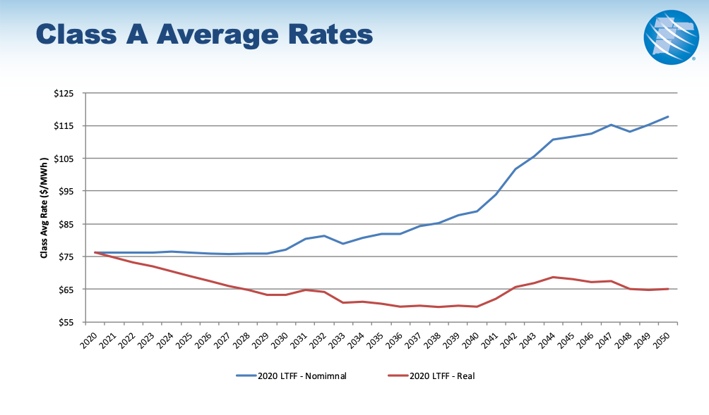 Class A Average Rates 2020